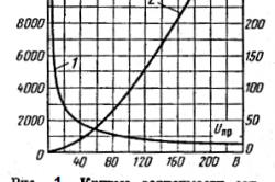 Рисунок 1. Величина электрического тока, проходящего через тело человека