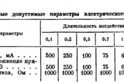 Таблица 2. Расчетные допустимые параметры электрического тока