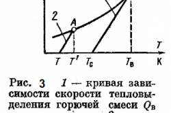 Рисунок 3. Схема зависимости скоростей выделения и отдачи тепла в окружающую среду от температуры
