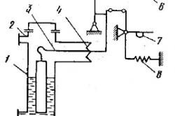 Рисунок 3. Принципиальная схема буйкового преобразователя уровня