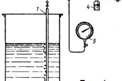 Рисунок 1. Принципиальная схема гидростатического измерения уровня
