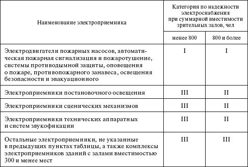 Категории электроприемников зрелищных предприятий по надежности электроснабжения