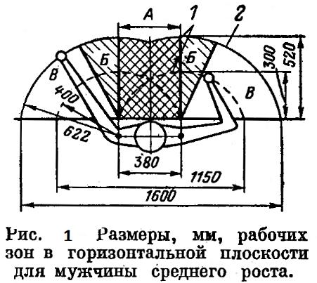 Рисунок 1. Размеры, мм, рабочих зон в горизонтальной плоскости для мужчины среднего роста