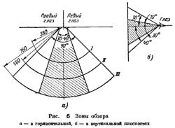 Рисунок 6. Зоны обзора: а- в горизонтальной, б- в вертикальной плоскостях