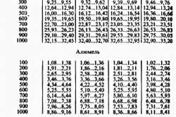 Таблица родов и классов материала