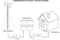 Принцип работы ветро-электростанции.