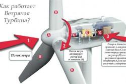 Принцип работы ветряной турбины