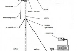Схема устройства простого ветрогенератора.