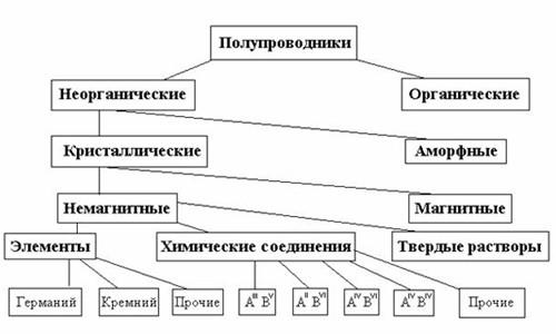 Схема видов полупроводников.