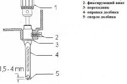 Схема сверления отверстий большого диаметра