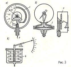 Пружинный, мембранный и сильфонный манометры
