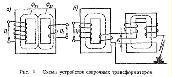 Трансформаторы для контактной сварки делают со вторичной обмоткой, состоящей из одного...