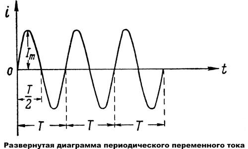Развернутая диаграмма периодического переменного тока