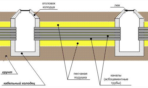 Схема устройства кабельных колодцев