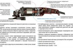 Схема устройства углошлифовальной машины