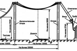Схема ввода электричества в здание от ЛЭП.