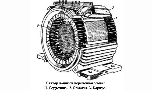 Схема статора машины переменного тока.