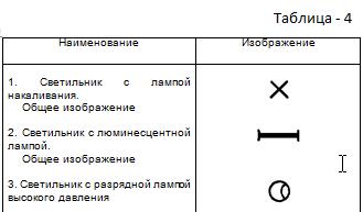 Таблица 4. Изображения светильников и прожекторов при раздельном изображении на плане оборудования и электрических сетей.