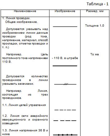 Таблица 1.Изображения линий проводок и токопроводов.