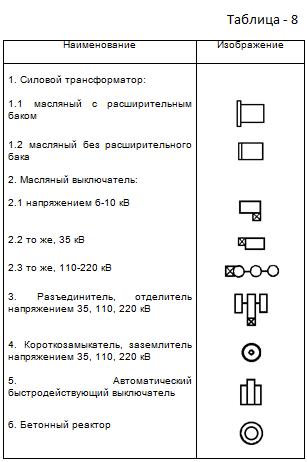 Таблица 8. Изображения электрооборудования открытых распределительных  устройств.