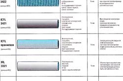 Виды изоляционных труб для проводов.