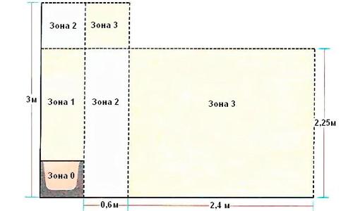 Схема электрических зон опасности