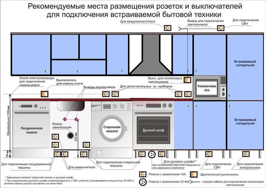 Схема электропроводки на кухне своими руками