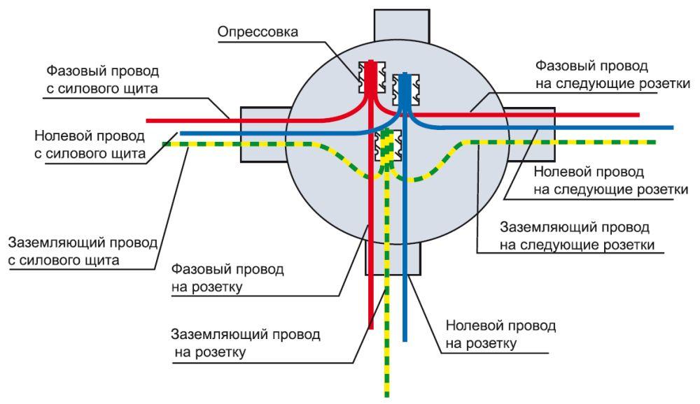 как выяснить направление кабеля