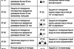 Таблица кодов IP