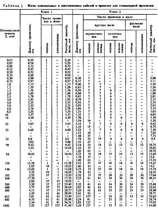 Таблица 1. Жилы ондожильных и многожильных кабелей.