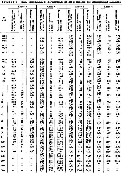 Таблица 2. Жилы ондожильных и многожильных кабелей для нестационарной прокладки.