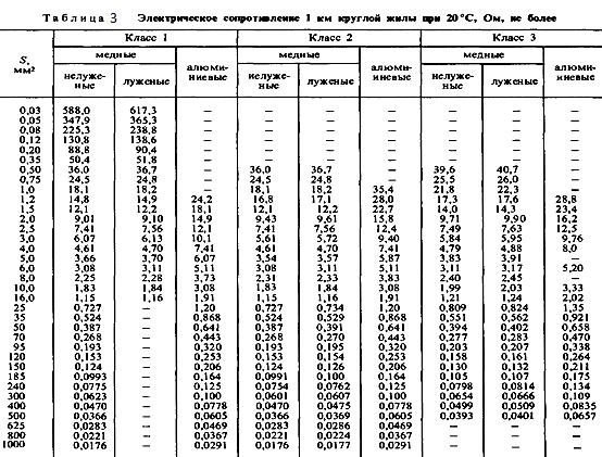 Таблица 3. Электрическое сопротивление 1 км круглой жилы при 20 градусах Цельсия.