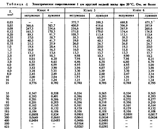 Таблица 4. Электрическое сопротивление 1 км круглой жилы при 20 градусах Цельсия.