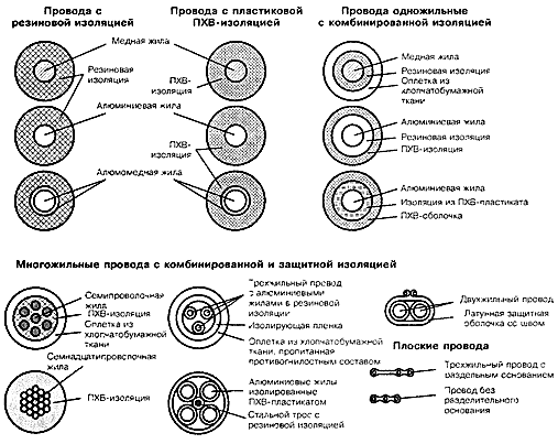 Многообразие проводов и их конструктивные особенности