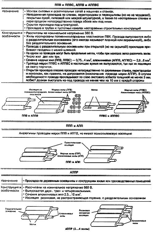 Таблица 3. Монтаж силовых и осветительных сетей в машинах и станках.