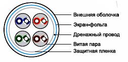 Схема кабеля в разрезе