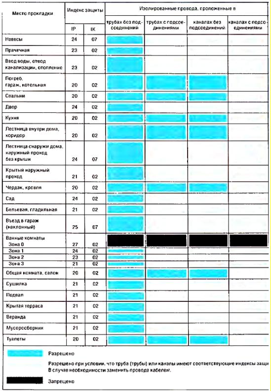 Таблица разрешенных вариантов монтажа открытой электропроводки в зависимости от места прокладки.