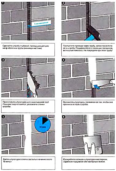 Укладка труб в кирпичную стену.