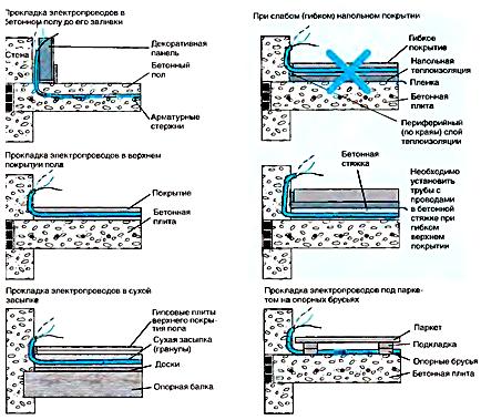 Прокладка электропроводов в полу во время строительных работ или ремонта