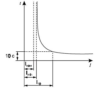 График зависимости времени перегорания плавкого элемента от силы тока