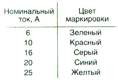 Таблица цветовой маркировки.