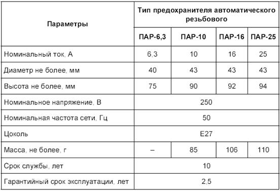 Таблица технических характеристик предохранителей автоматических резьбовых типа ПАР