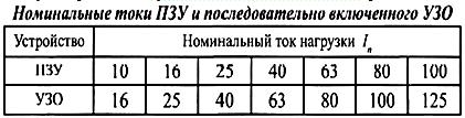 Номинальные токи ПЗУ.