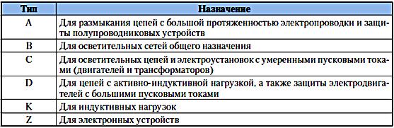 Таблица типов автоматов.