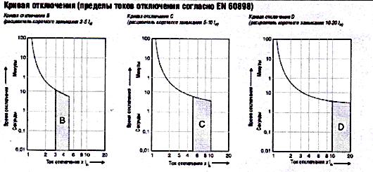 График 1. С областями токов мгновенного расцепления.