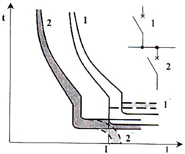 График 2. На высшей и низшей ступени расположены автоматы.