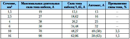 Таблица 1. Двухжильный, проложенный в коробе медный кабель