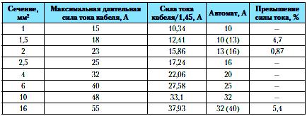 Таблица 2. Двухжильный, проложенный в коробе медный провод