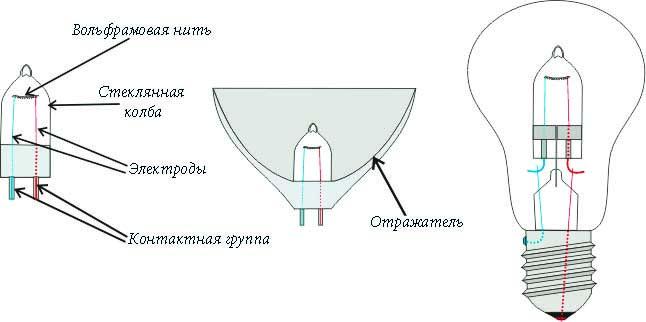 Схема устройства галогенных ламп