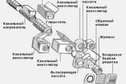 Схема устройства приточной вентиляционной установки обеспечивающей подогрев и фильтрацию воздуха